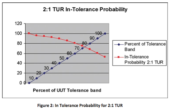 Figure 2: In Tolerance Probability for 2:1 TUR