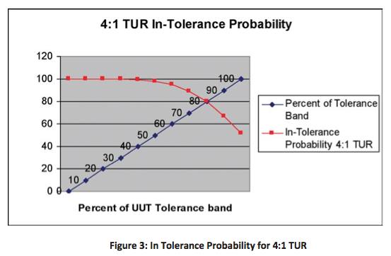 Figure 3: In Tolerance Probability for 4:1 TUR