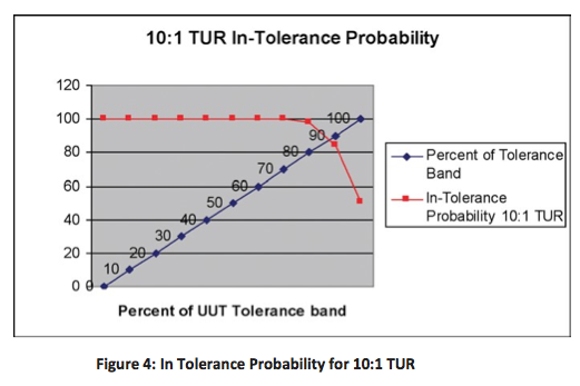 Figure 4: In Tolerance Probability for 10:1 TUR