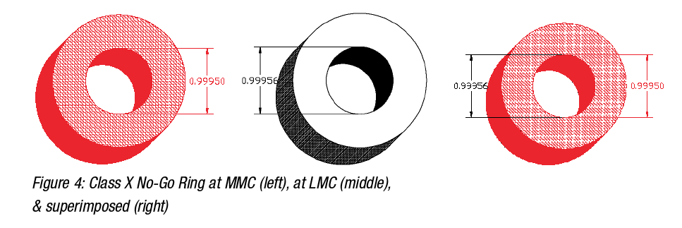 Class X No-Go Ring at MMC White Paper