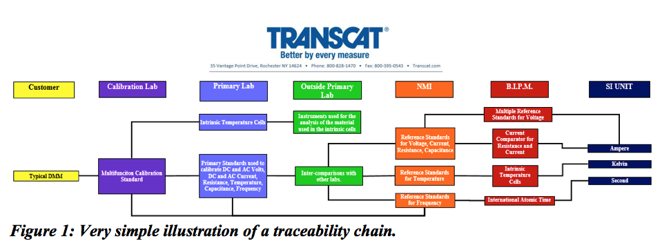Metrology Traceability Chain