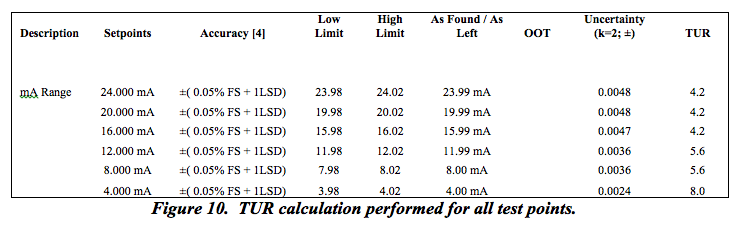 Transcat Figure 10: TUR calculation performed for all test points