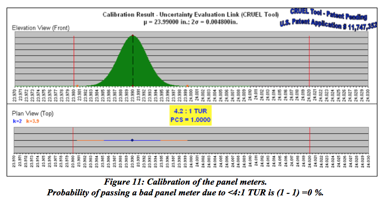 Transcat Figure 11: Calibration of the panel meters