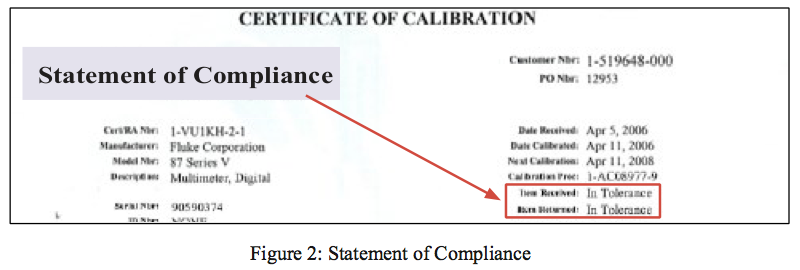 Figure 2: Statement of Compliance