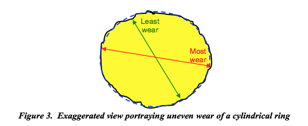 Transcat Figure 3: View of uneven wear on a cylindrical ring