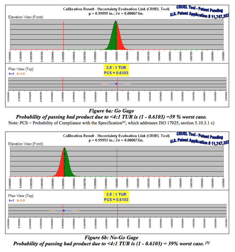 Transcat Figures 6a and 6b: Go Gage and No-Go Gage