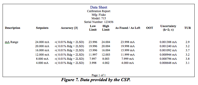 Transcat Figure 7: Data provided by the CSP