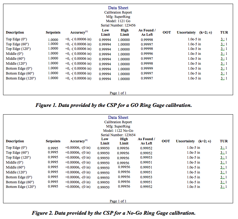 Transcat Figures 1 and 2: Data provided by the CSP